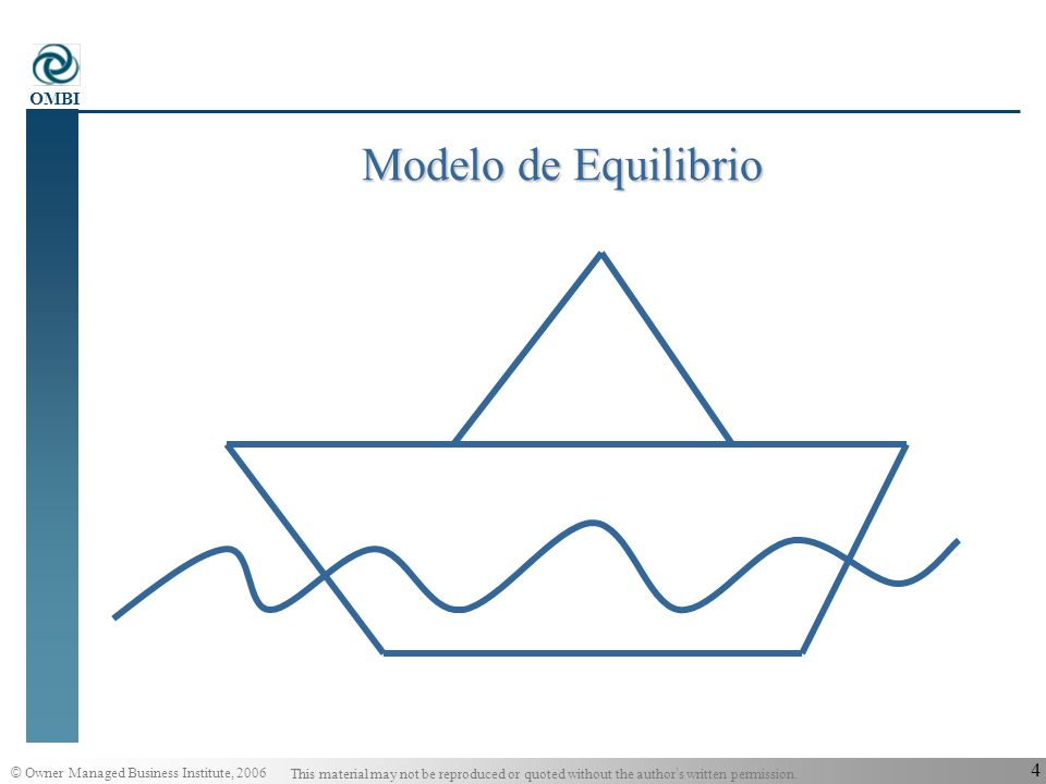 © Owner Managed Business Institute, 2006 This material may not be reproduced or quoted without the author s written permission. OMBI 3 Las Empresas Fa