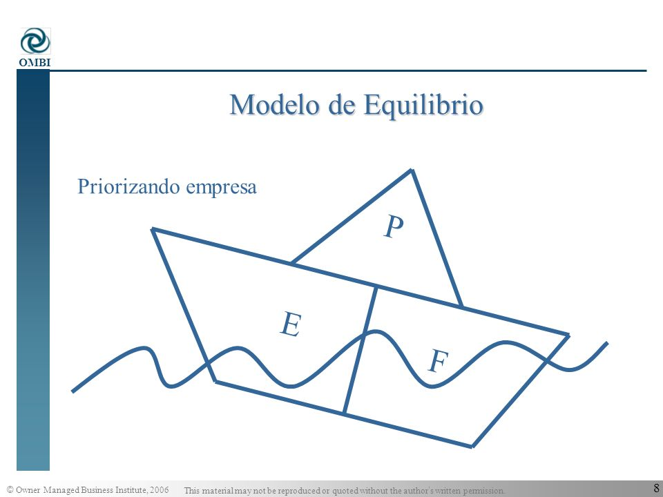 © Owner Managed Business Institute, 2006 This material may not be reproduced or quoted without the author s written permission. OMBI 7 P E F Priorizan