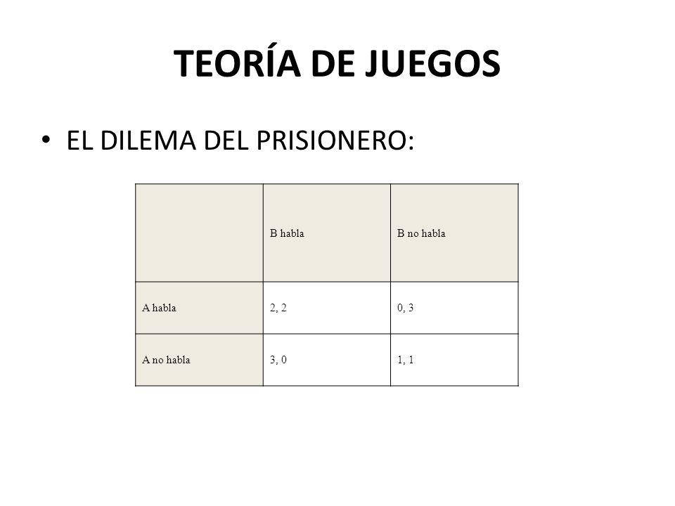 EL DILEMA DEL PRISIONERO: TEORÍA DE JUEGOS B hablaB no habla A habla2, 20, 3 A no habla3, 01, 1