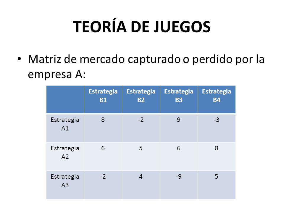 TEORÍA DE JUEGOS Matriz de mercado capturado o perdido por la empresa A: Estrategia B1 Estrategia B2 Estrategia B3 Estrategia B4 Estrategia A1 8-29-3