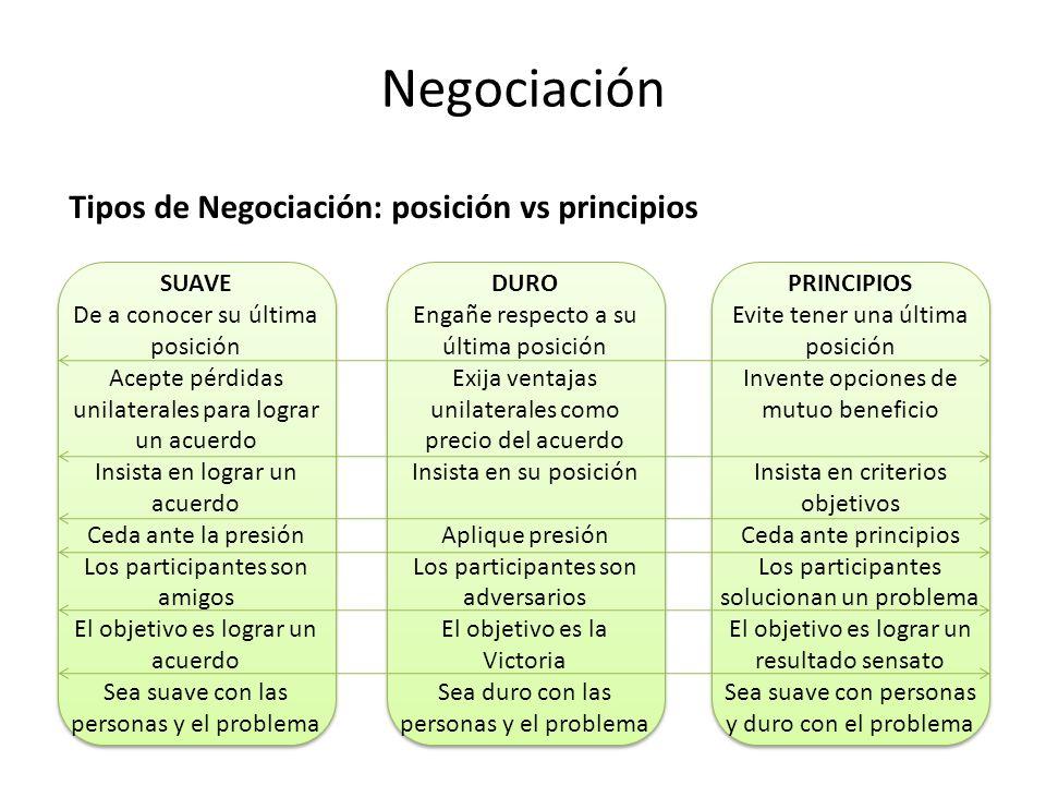 Negociación Tipos de Negociación: posición vs principios SUAVE De a conocer su última posición Acepte pérdidas unilaterales para lograr un acuerdo Ins