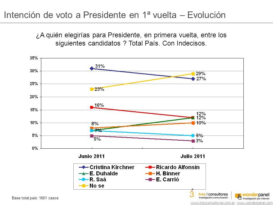 www.tresconsultores.com.ar www.wonderpanel.com Intención de voto a Presidente en 1ª vuelta – Evolución ¿A quién elegirías para Presidente, en primera vuelta, entre los siguientes candidatos .