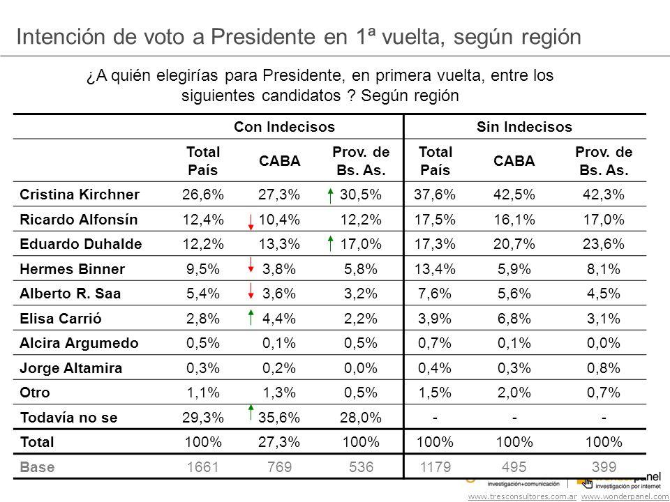 www.tresconsultores.com.ar www.wonderpanel.com ¿A quién elegirías para Presidente, en primera vuelta, entre los siguientes candidatos .