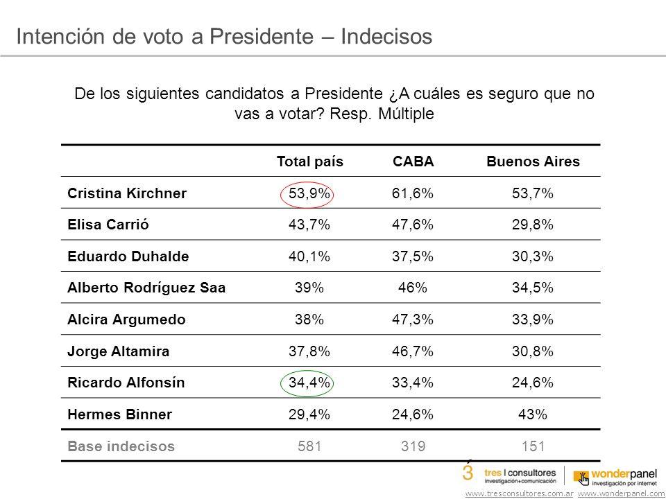 www.tresconsultores.com.ar www.wonderpanel.com De los siguientes candidatos a Presidente ¿A cuáles es seguro que no vas a votar.