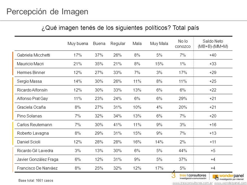 www.tresconsultores.com.ar www.wonderpanel.com Muy buenaBuenaRegularMalaMuy Mala No lo conozco Saldo Neto (MB+B)-(MM+M) Gabriela Micchetti17%37%26%8%5%7%+40 Mauricio Macri21%35%21%8%15%1%+33 Hermes Binner12%27%33%7%3%17%+29 Sergio Massa14%30%26%11%8%11%+25 Ricardo Alfonsín12%30%33%13%6% +22 Alfonso Prat Gay11%23%24%6% 29%+21 Graciela Ocaña8%27%31%10%4%20%+21 Pino Solanas7%32%34%13%6%7%+20 Carlos Reutemann7%30%41%11%9%3%+16 Roberto Lavagna8%29%31%15%9%7%+13 Daniel Scioli12%28% 16%14%2%+11 Ricardo Gil Lavedra3%13%30%6%5%44%+5 Javier González Fraga6%12%31%9%5%37%+4 Francisco De Narváez8%25%32%12%17%5%+4 Base total: 1661 casos ¿Qué imagen tenés de los siguientes políticos.
