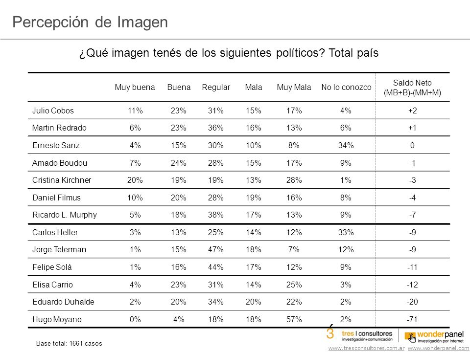 www.tresconsultores.com.ar www.wonderpanel.com Base total: 1661 casos Muy buenaBuenaRegularMalaMuy MalaNo lo conozco Saldo Neto (MB+B)-(MM+M) Julio Cobos11%23%31%15%17%4%+2 Martin Redrado6%23%36%16%13%6%+1 Ernesto Sanz4%15%30%10%8%34%0 Amado Boudou7%24%28%15%17%9% Cristina Kirchner20%19% 13%28%1%-3 Daniel Filmus10%20%28%19%16%8%-4 Ricardo L.