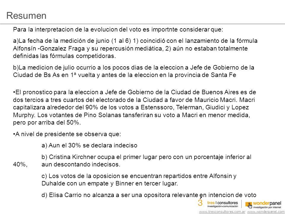 www.tresconsultores.com.ar www.wonderpanel.com Para la interpretacion de la evolucion del voto es importnte considerar que: a)La fecha de la medición de junio (1 al 6) 1) coincidió con el lanzamiento de la fórmula Alfonsín -Gonzalez Fraga y su repercusión mediática, 2) aún no estaban totalmente definidas las fórmulas competidoras.