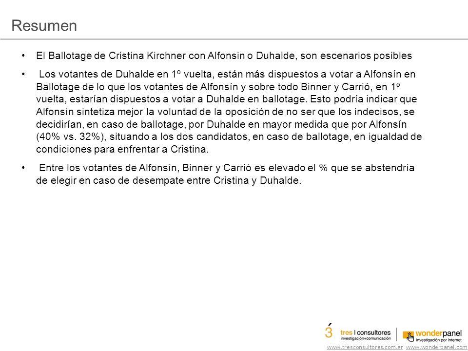 www.tresconsultores.com.ar www.wonderpanel.com El Ballotage de Cristina Kirchner con Alfonsin o Duhalde, son escenarios posibles Los votantes de Duhalde en 1º vuelta, están más dispuestos a votar a Alfonsín en Ballotage de lo que los votantes de Alfonsín y sobre todo Binner y Carrió, en 1º vuelta, estarían dispuestos a votar a Duhalde en ballotage.