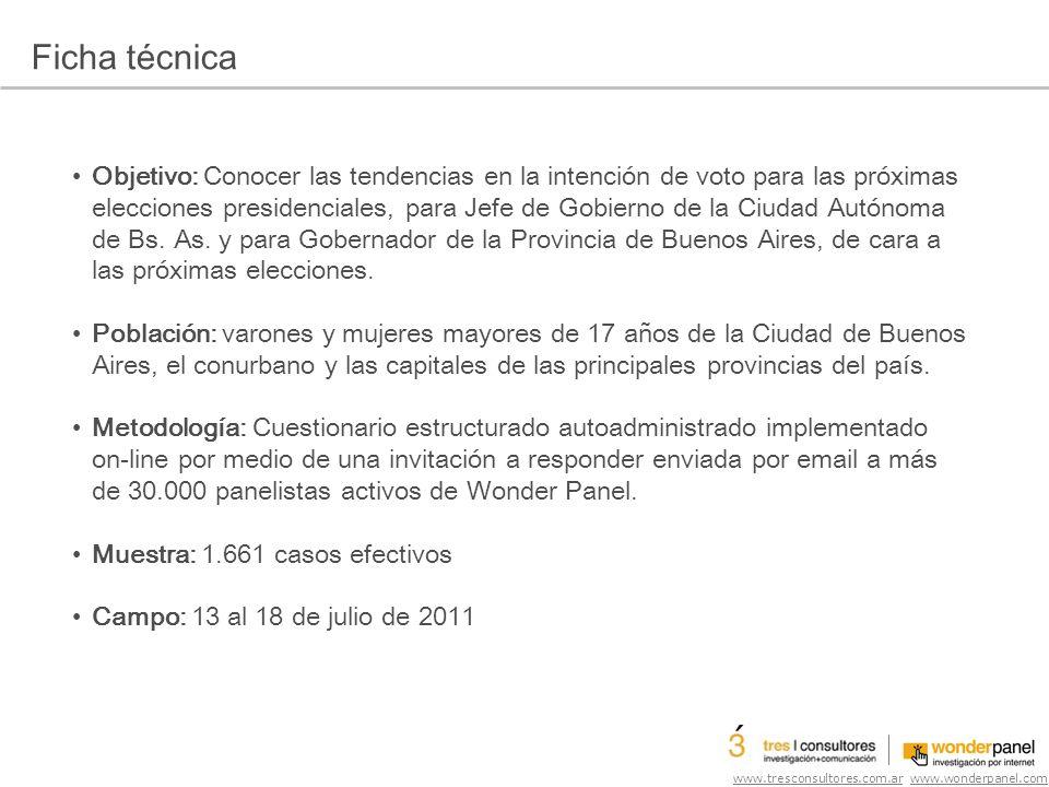 www.tresconsultores.com.ar www.wonderpanel.com En situación de Ballotage o segunda vuelta, ¿a quién elegirías entre…?.