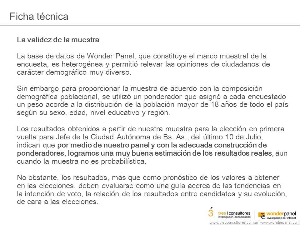 www.tresconsultores.com.ar www.wonderpanel.com Estimación de voto a Jefe de Gobierno de la Ciudad Base: muestra de la Ciudad,776 casos Voto real Voto estimado en esta muestra Macri - Vidal (Alianza Propuesta Republicana) 47,09%47,9% Filmus - Tomada (Alianza Frente para la Victoria) 27,78%26% Solanas - Selser (Alianza Proyecto Sur) 12,82%9,3% Estenssoro - Sánchez (Alianza Coalición Cívica) 3,32%4,6% Giudici - Augugliaro Acierno 2,06%3,1% Telerman - Kravetz (Frente Progresista por Buenos Aires) 1,76%1,7% Lopez Murphy - Paulesu (Autonomista) 1,41%1,4% Otros3,77%6% ¿A quién votaste para Jefe de Gobierno de la Ciudad el 10 de julio de 2011?