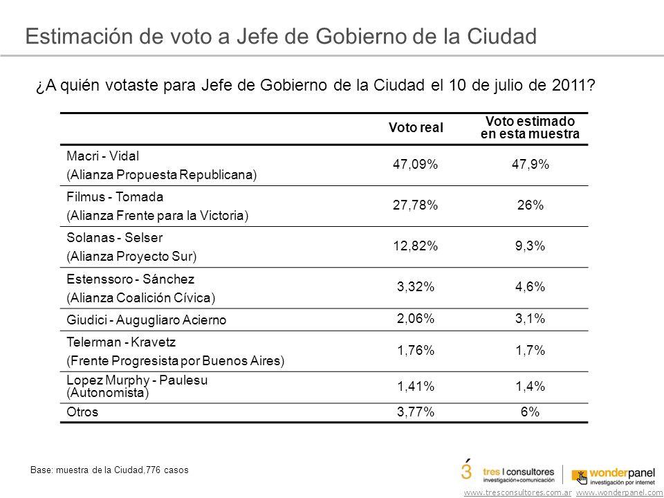 www.tresconsultores.com.ar www.wonderpanel.com Estimación de voto a Jefe de Gobierno de la Ciudad Base: muestra de la Ciudad,776 casos Voto real Voto estimado en esta muestra Macri - Vidal (Alianza Propuesta Republicana) 47,09%47,9% Filmus - Tomada (Alianza Frente para la Victoria) 27,78%26% Solanas - Selser (Alianza Proyecto Sur) 12,82%9,3% Estenssoro - Sánchez (Alianza Coalición Cívica) 3,32%4,6% Giudici - Augugliaro Acierno 2,06%3,1% Telerman - Kravetz (Frente Progresista por Buenos Aires) 1,76%1,7% Lopez Murphy - Paulesu (Autonomista) 1,41%1,4% Otros3,77%6% ¿A quién votaste para Jefe de Gobierno de la Ciudad el 10 de julio de 2011