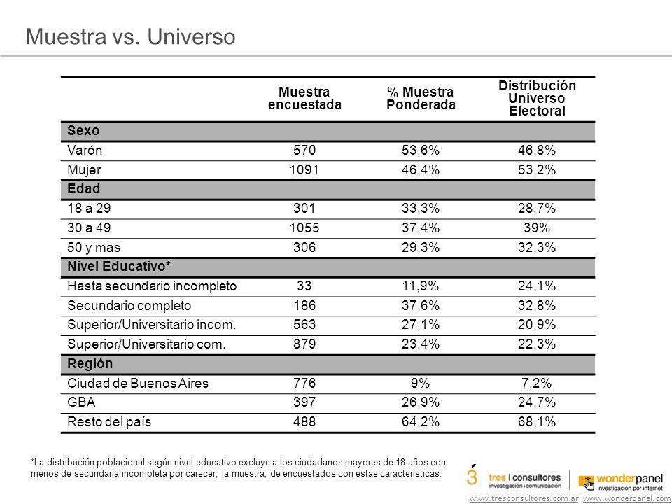 www.tresconsultores.com.ar www.wonderpanel.com En situación de Ballotage o segunda vuelta, entre Eduardo Duhalde y Cristina Kirchner, a quien elegirías.