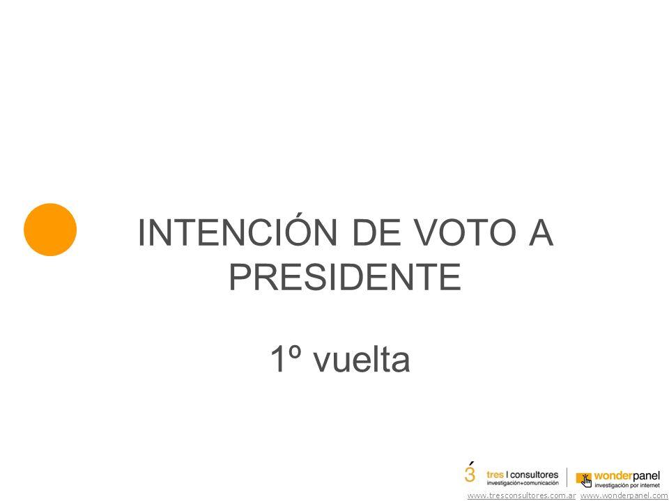 www.tresconsultores.com.ar www.wonderpanel.com Evolucion en la intencion de voto La intención de voto a Alfonsín cayó entre principios de junio y mediados de julio.