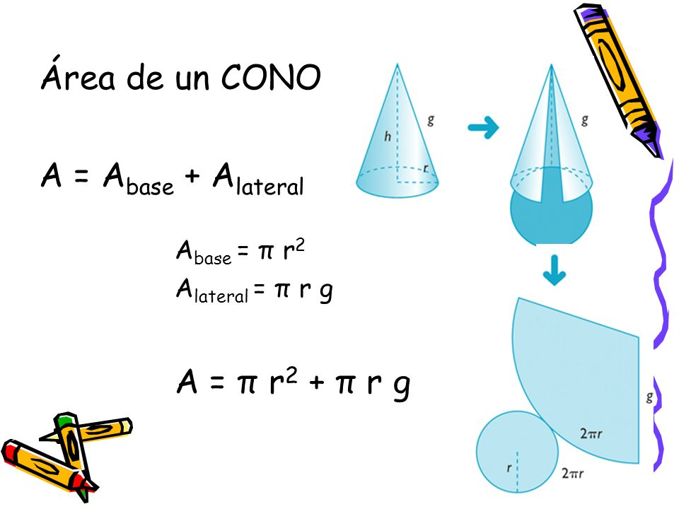 Área de un CONO A = A base + A lateral A base = π r 2 A lateral = π r g A = π r 2 + π r g