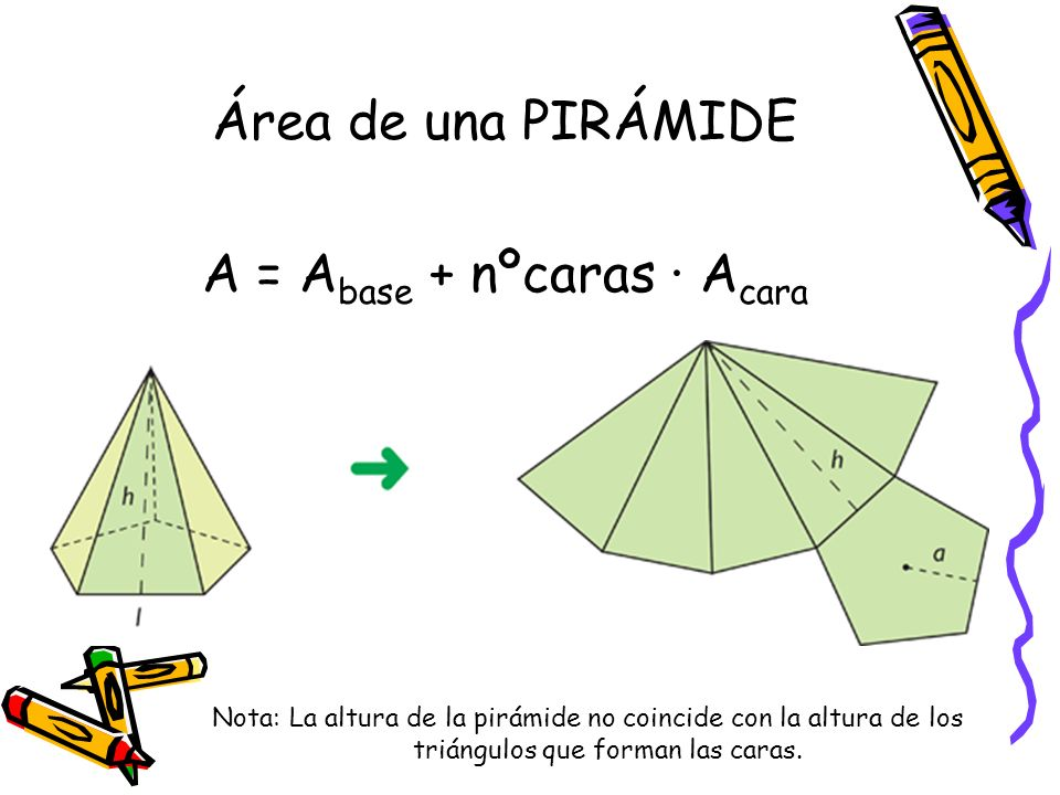Ejemplo: Área de una PIRÁMIDE A = A base + nºcaras · A cara 15 cm 4 cm 5505 cm h Teorema de Pitágoras h 2 = 15 2 + 5505 2 h 2 = 2553109 h = 15978 cm Área de la base = perímetro x apotema 2 Área de la base = = 5505 cm 2 20 x 5505 2 Área de una cara = = 31956 cm 2 A total = 5505 + 5 · 31956 = 21483 cm 2 5505 cm 15 cm 15978 x 4 2