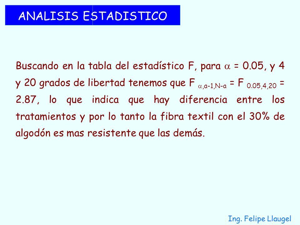 Ing. Felipe Llaugel ANALISIS ESTADISTICO Buscando en la tabla del estadístico F, para = 0.05, y 4 y 20 grados de libertad tenemos que F,a-1,N-a = F 0.