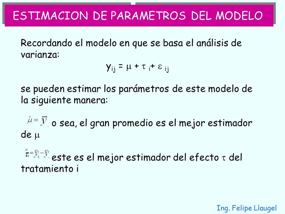 Ing. Felipe Llaugel ESTIMACION DE PARAMETROS DEL MODELO Recordando el modelo en que se basa el análisis de varianza: y ij = + i + ij se pueden estimar