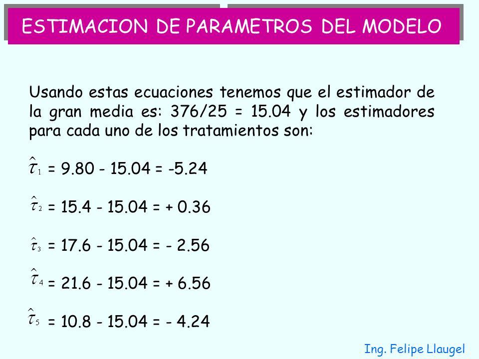 Ing. Felipe Llaugel Usando estas ecuaciones tenemos que el estimador de la gran media es: 376/25 = 15.04 y los estimadores para cada uno de los tratam