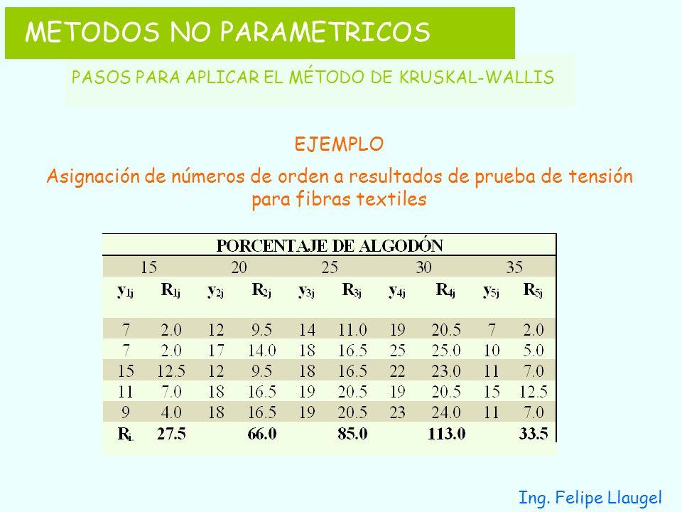 Ing. Felipe Llaugel EJEMPLO Asignación de números de orden a resultados de prueba de tensión para fibras textiles METODOS NO PARAMETRICOS PASOS PARA A