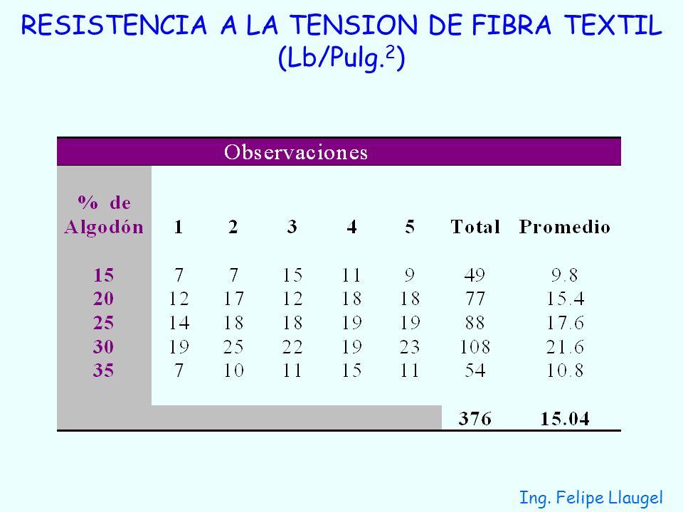Ing. Felipe Llaugel RESISTENCIA A LA TENSION DE FIBRA TEXTIL (Lb/Pulg. 2 )