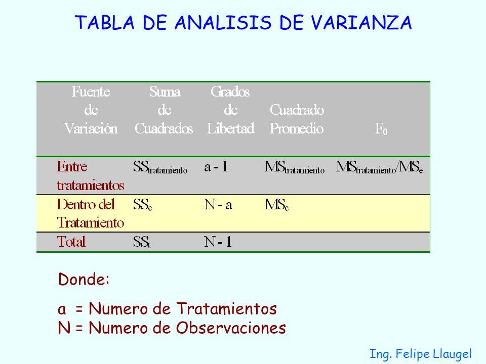 Ing. Felipe Llaugel TABLA DE ANALISIS DE VARIANZA Donde: a = Numero de Tratamientos N = Numero de Observaciones