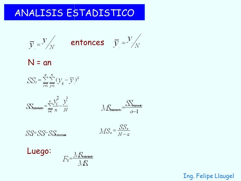 Ing. Felipe Llaugel ANALISIS ESTADISTICO entonces N = an Luego: