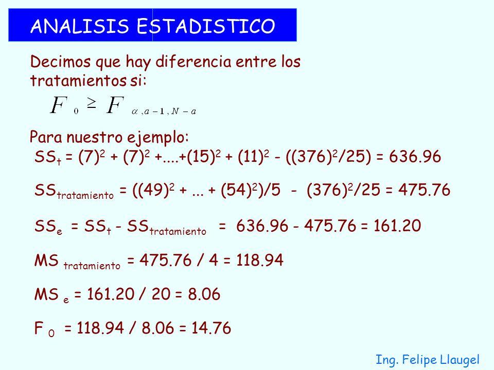 Ing. Felipe Llaugel ANALISIS ESTADISTICO Decimos que hay diferencia entre los tratamientos si: Para nuestro ejemplo: SS t = (7) 2 + (7) 2 +....+(15) 2