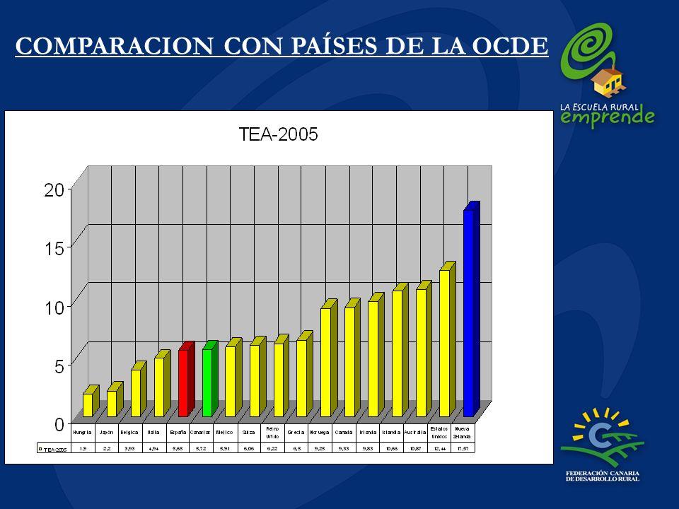 COMPARACION CON PAÍSES DE LA OCDE