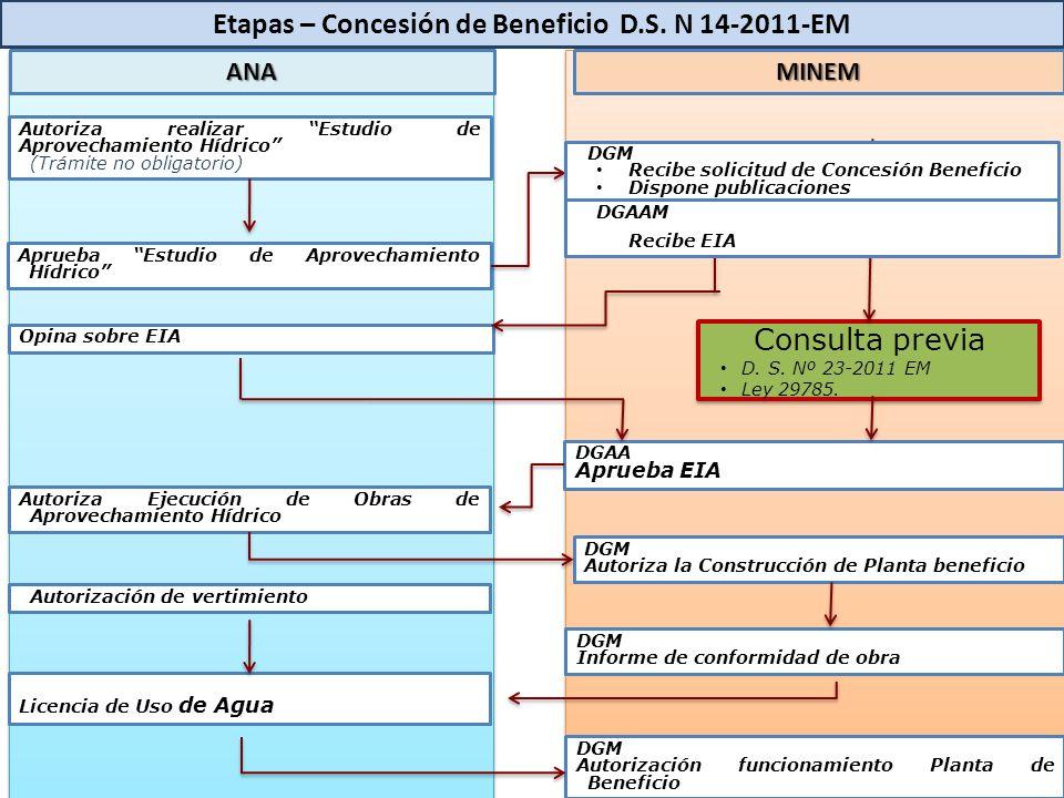 Etapas – Concesión de Beneficio D.S. N 14-2011-EM Aprueba Estudio de Aprovechamiento Hídrico Autoriza realizar Estudio de Aprovechamiento Hídrico (Trá