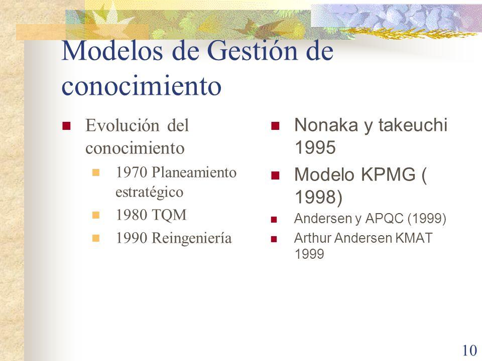 10 Modelos de Gestión de conocimiento Evolución del conocimiento 1970 Planeamiento estratégico 1980 TQM 1990 Reingeniería Nonaka y takeuchi 1995 Model