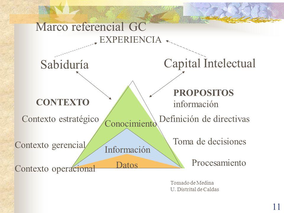 11 Datos Información Conocimiento CONTEXTO Contexto estratégico Contexto gerencial Contexto operacional Definición de directivas Toma de decisiones Pr