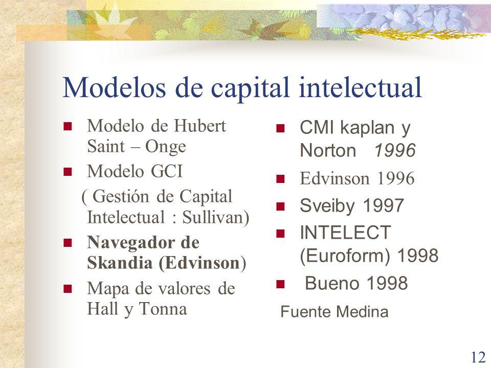 12 Modelos de capital intelectual Modelo de Hubert Saint – Onge Modelo GCI ( Gestión de Capital Intelectual : Sullivan) Navegador de Skandia (Edvinson