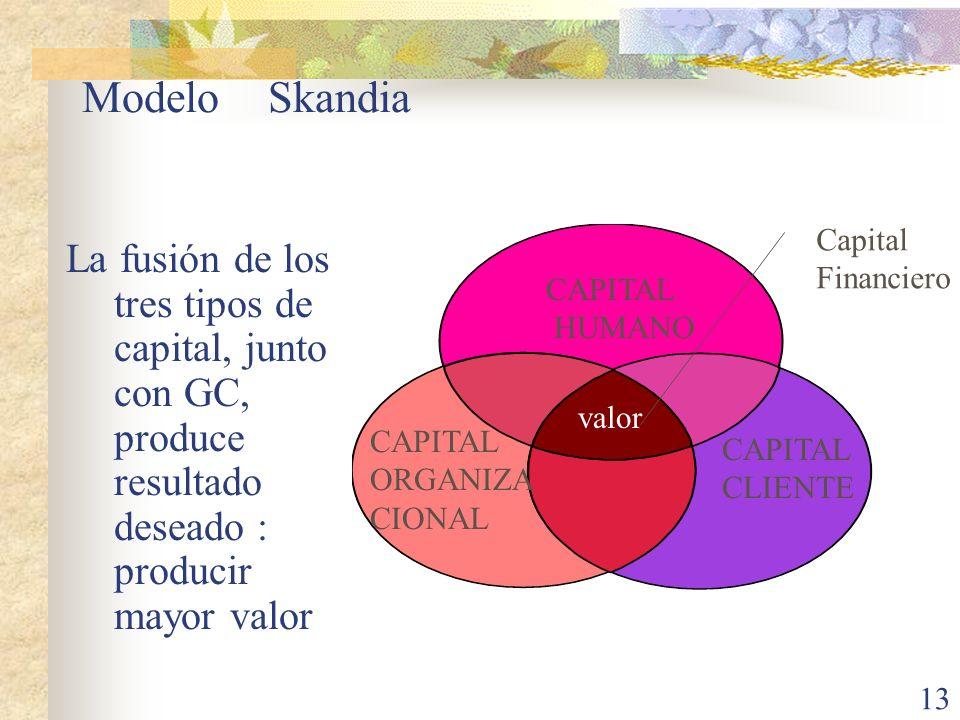 13 Modelo Skandia La fusión de los tres tipos de capital, junto con GC, produce resultado deseado : producir mayor valor CAPITAL HUMANO CAPITAL ORGANI