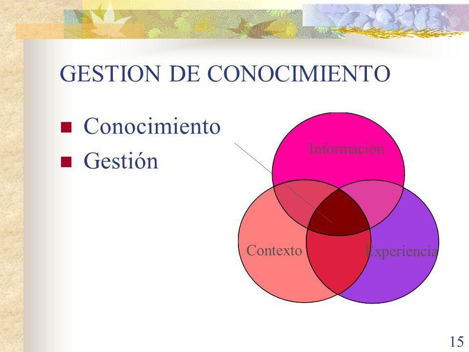 15 GESTION DE CONOCIMIENTO Conocimiento Gestión Información Contexto Experiencia