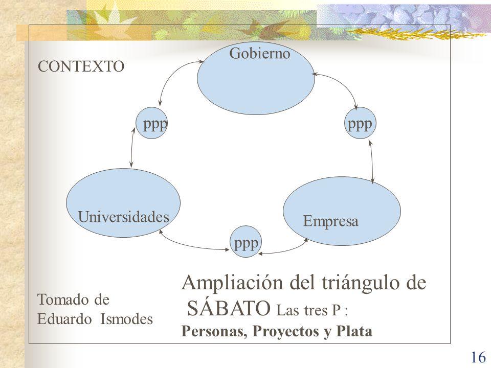 16 Universidades Empresa Ampliación del triángulo de SÁBATO Las tres P : Personas, Proyectos y Plata Gobierno ppp CONTEXTO Tomado de Eduardo Ismodes