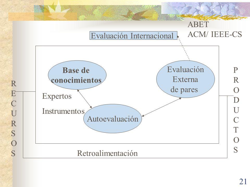 21 Base de conocimientos Autoevaluación Evaluación Externa de pares Expertos Instrumentos Evaluación Internacional Retroalimentación RECURSOSRECURSOS