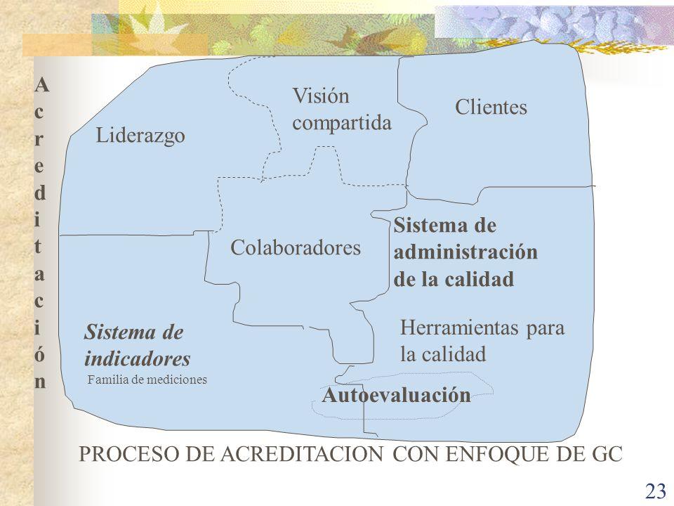 23 Sistema de indicadores Familia de mediciones Liderazgo Colaboradores Clientes Sistema de administración de la calidad Visión compartida Herramienta