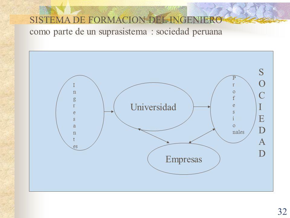 32 Universidad Empresas I n g r e s a n t es P r o f e s i o nales SOCIEDADSOCIEDAD SISTEMA DE FORMACION DEL INGENIERO como parte de un suprasistema :