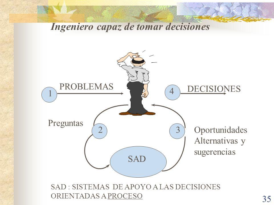 35 SAD : SISTEMAS DE APOYO A LAS DECISIONES ORIENTADAS A PROCESO 1 4 PROBLEMAS DECISIONES 23 Preguntas Oportunidades Alternativas y sugerencias Ingeni