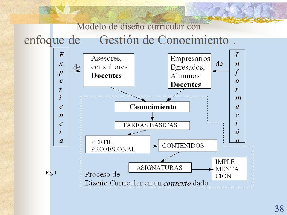 38 Modelo de diseño curricular con enfoque de Gestión de Conocimiento.