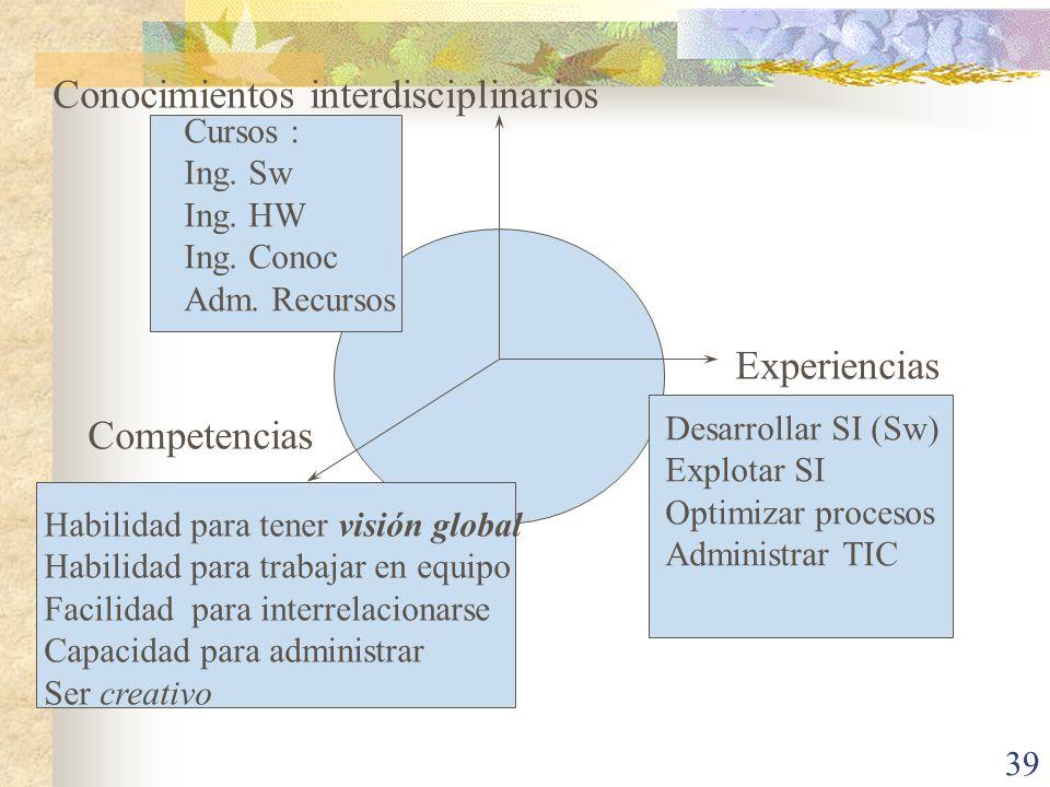 39 Competencias Experiencias Conocimientos interdisciplinarios Cursos : Ing. Sw Ing. HW Ing. Conoc Adm. Recursos Habilidad para tener visión global Ha