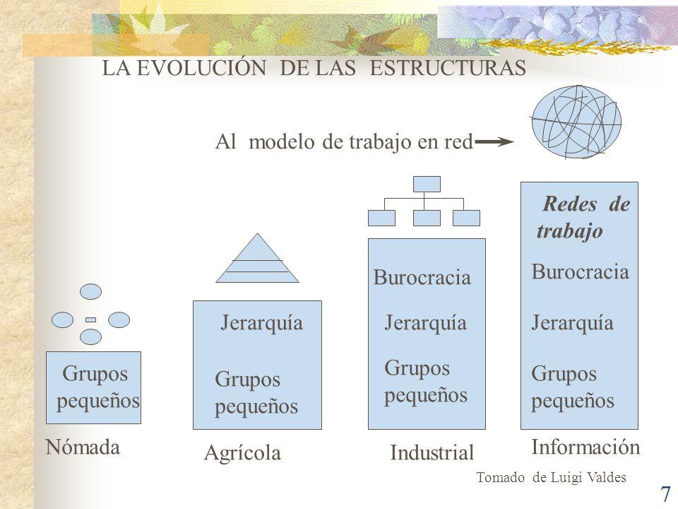7 Grupos pequeños Jerarquía Grupos pequeños Grupos pequeños Grupos pequeños Jerarquía Burocracia Redes de trabajo Nómada AgrícolaIndustrial Informació