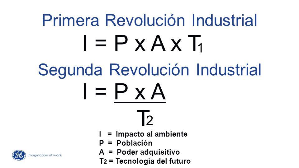 Primera Revolución Industrial I = P x A x T 1 Segunda Revolución Industrial I = P x A T 2 I = Impacto al ambiente P = Población A = Poder adquisitivo T 2 = Tecnología del futuro