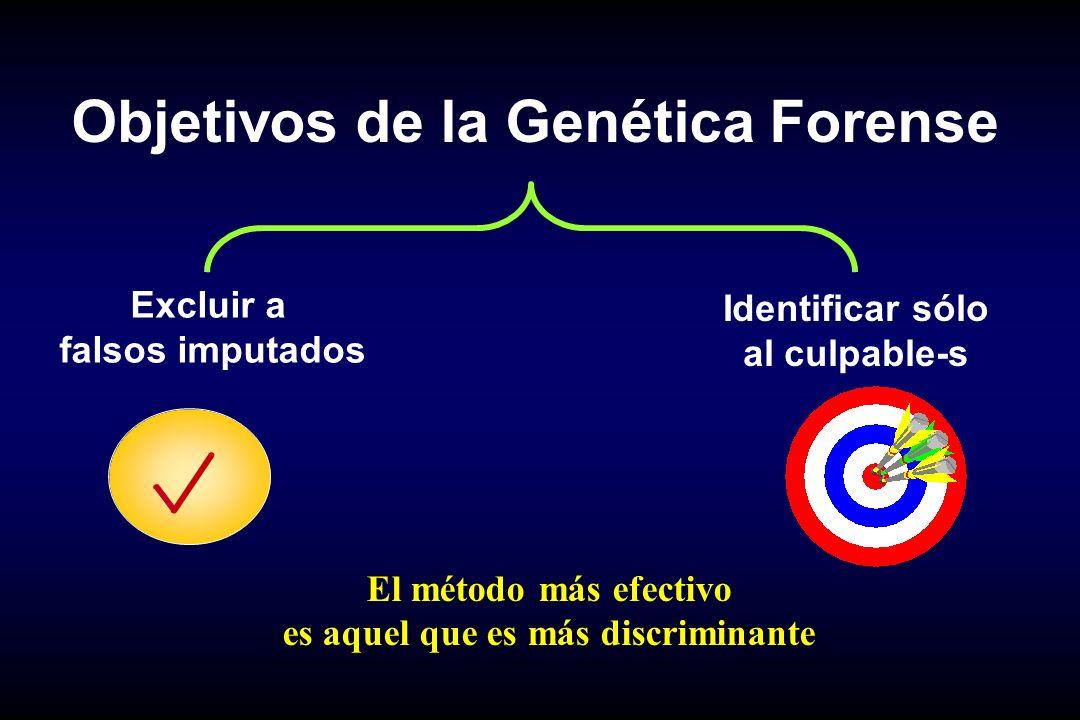 Objetivos de la Genética Forense Excluir a falsos imputados Identificar sólo al culpable-s El método más efectivo es aquel que es más discriminante