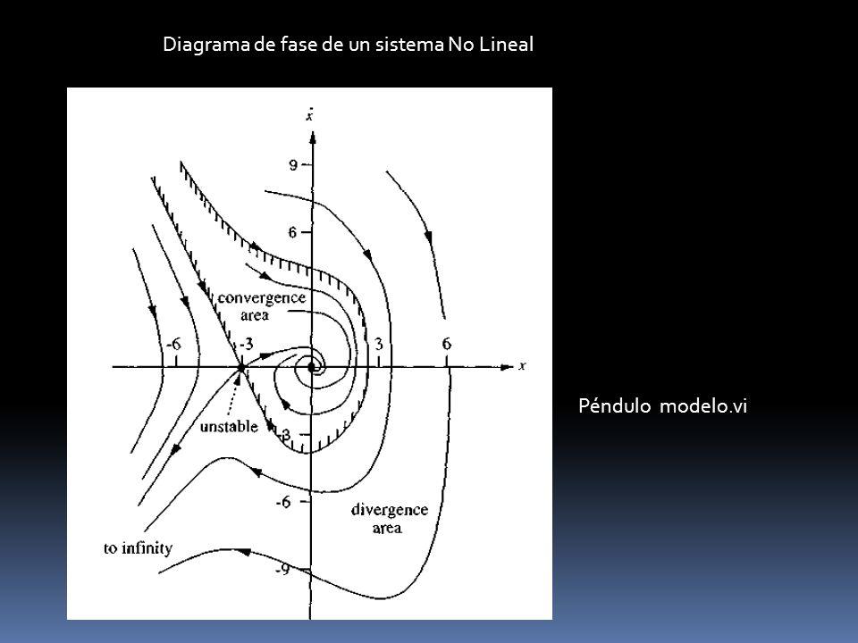 Diagrama de fase de un sistema No Lineal Péndulo modelo.vi