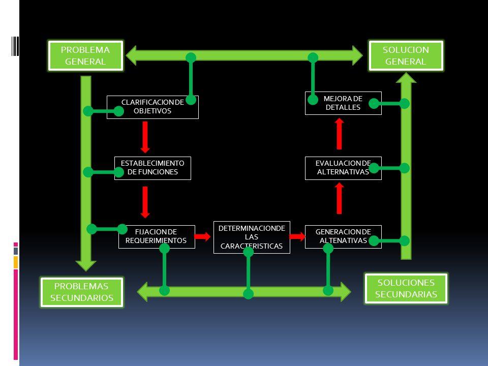PROBLEMA GENERAL SOLUCION GENERAL PROBLEMAS SECUNDARIOS SOLUCIONES SECUNDARIAS CLARIFICACION DE OBJETIVOS ESTABLECIMIENTO DE FUNCIONES FIJACION DE REQ