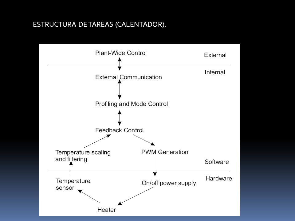 ESTRUCTURA DE TAREAS (TOSTADOR).