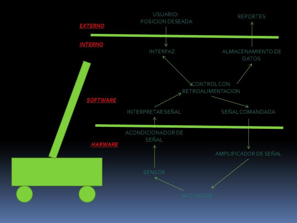 PROCEDIMIENTO PARA EL DESARROLLO DEL CONTROL: Determinar una configuración del sistema.