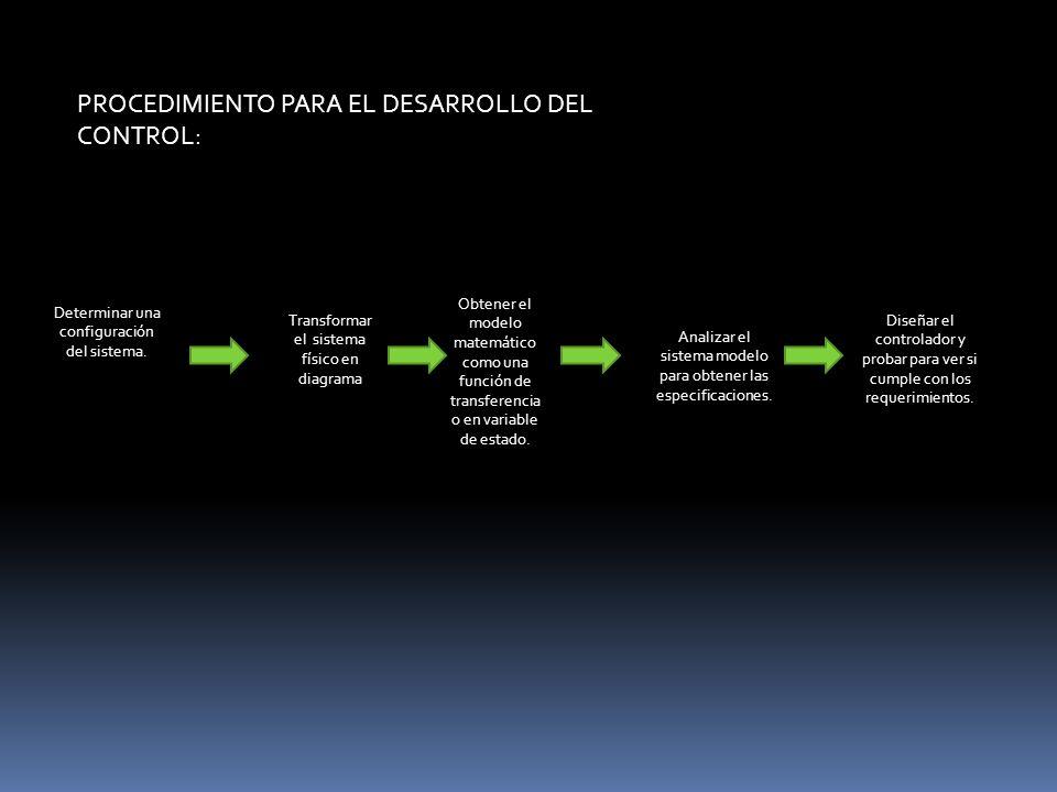 PROCEDIMIENTO PARA EL DESARROLLO DEL CONTROL: Determinar una configuración del sistema. Transformar el sistema físico en diagrama Obtener el modelo ma