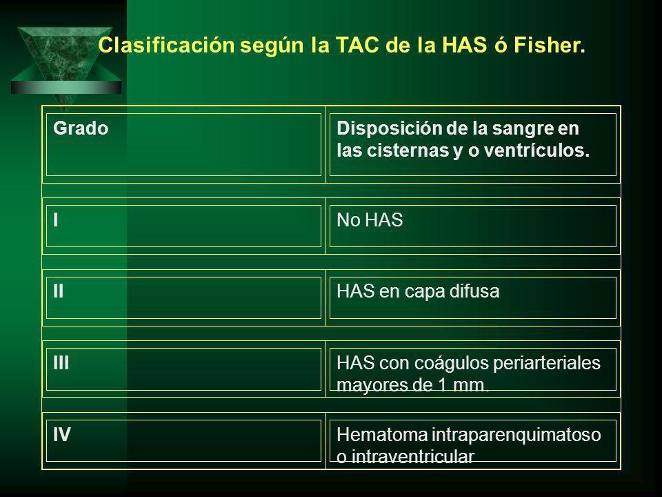 Clasificación según la TAC de la HAS ó Fisher. GradoDisposición de la sangre en las cisternas y o ventrículos. INo HAS IIHAS en capa difusa IIIHAS con